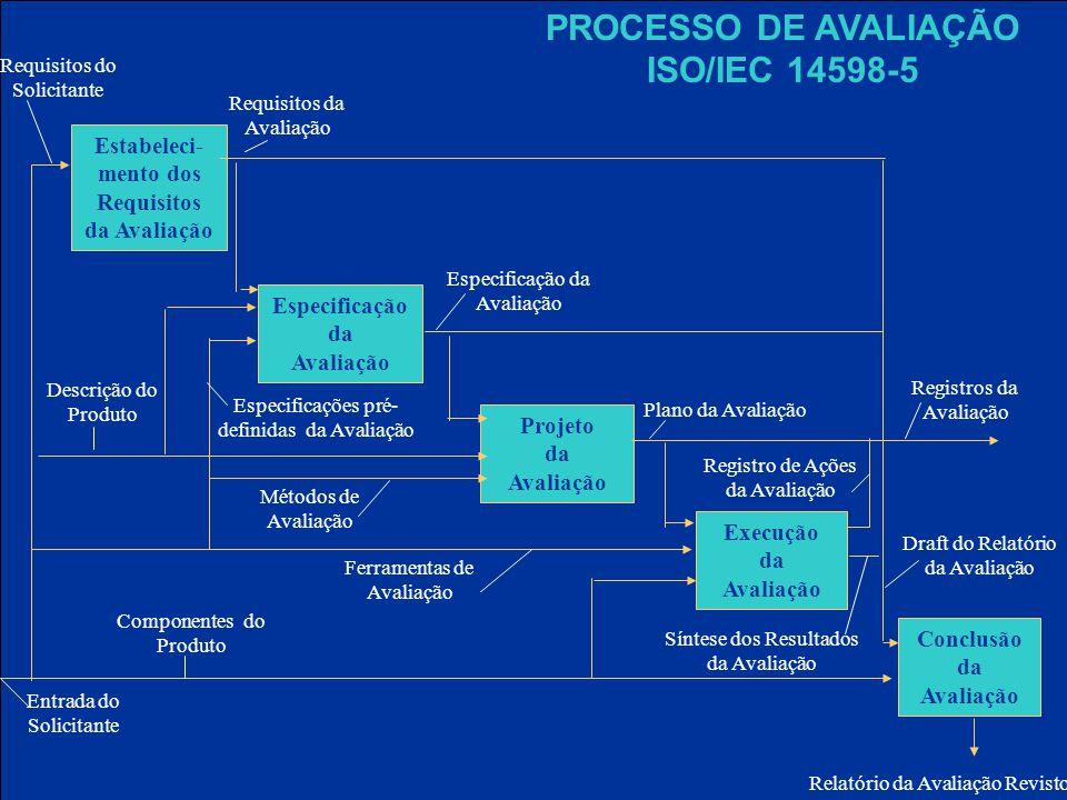 PROCESSO DE AVALIAÇÃO ISO/IEC 14598-5