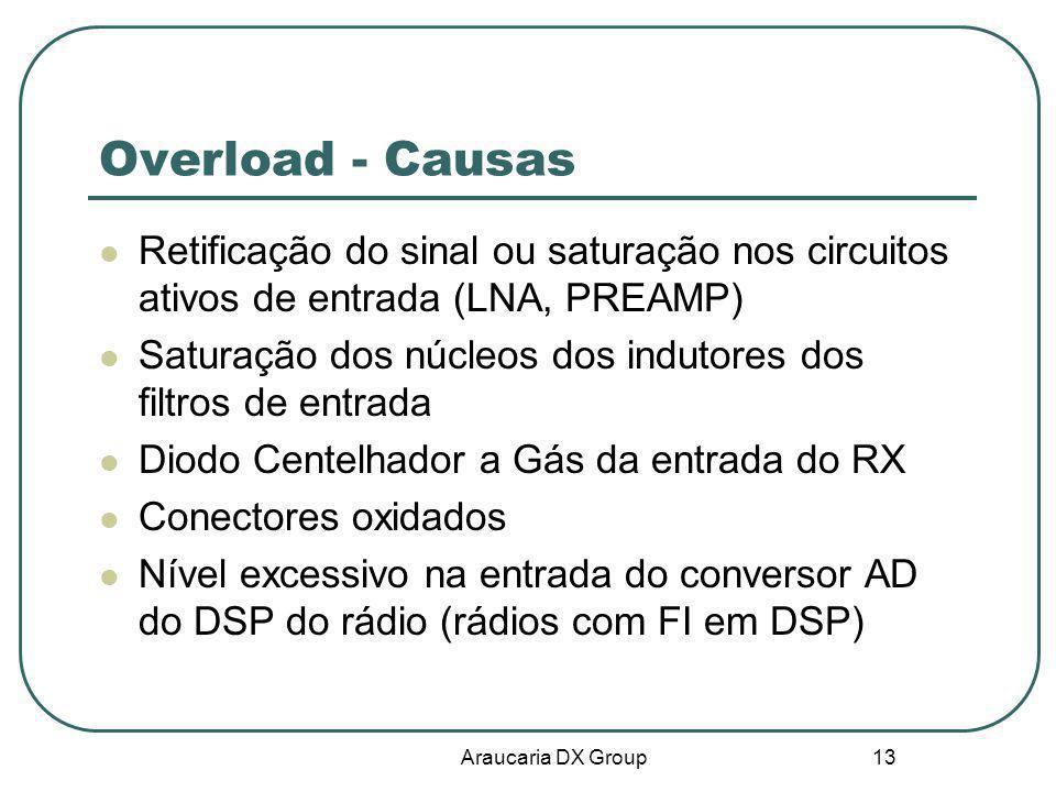 Overload - Causas Retificação do sinal ou saturação nos circuitos ativos de entrada (LNA, PREAMP)