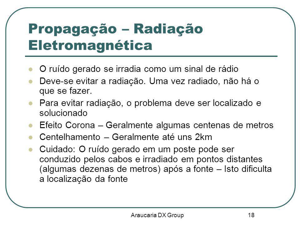 Propagação – Radiação Eletromagnética
