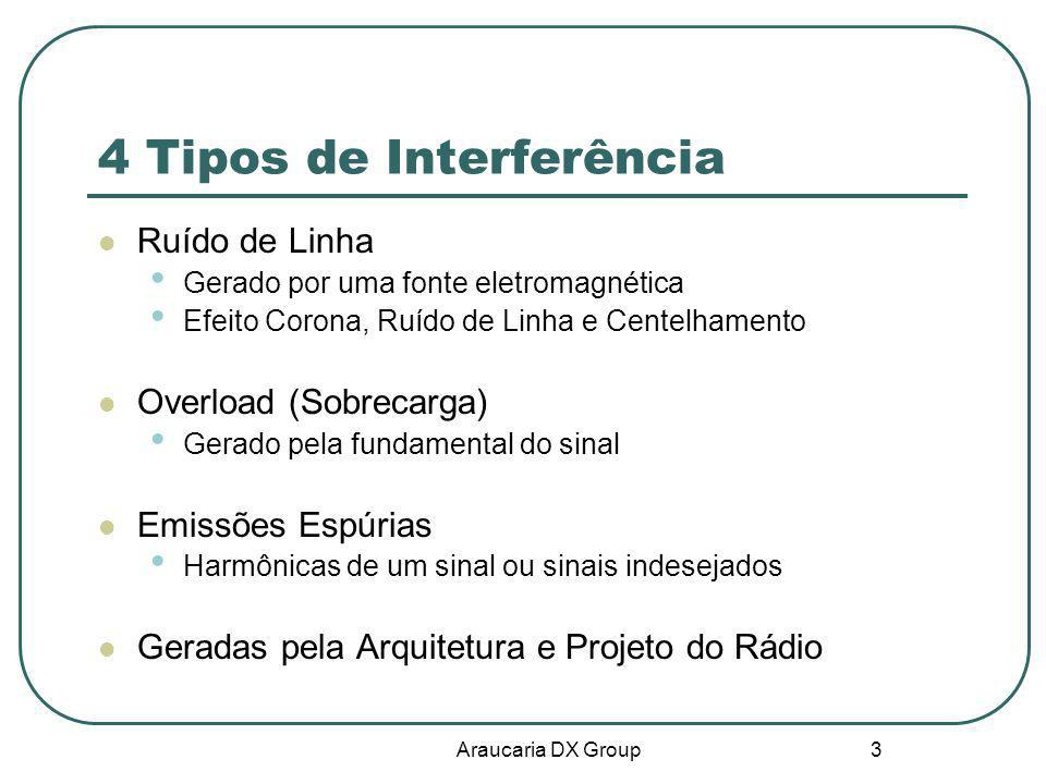 4 Tipos de Interferência