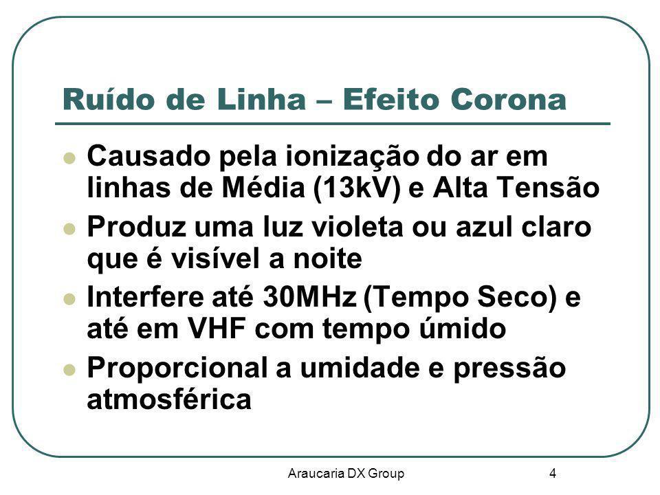 Ruído de Linha – Efeito Corona