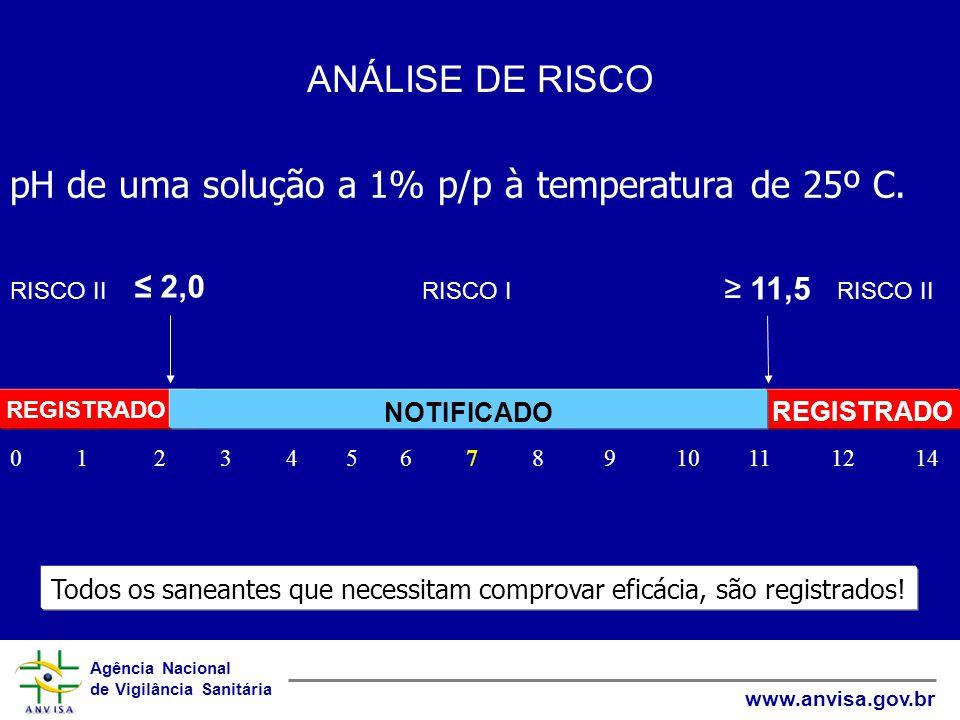 pH de uma solução a 1% p/p à temperatura de 25º C.