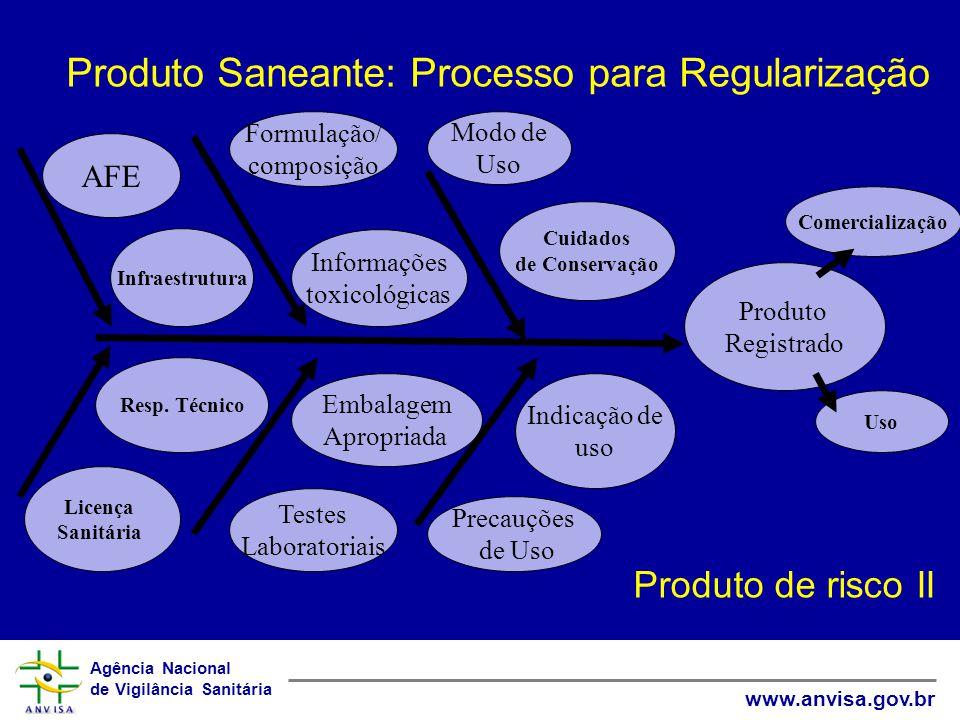 Produto Saneante: Processo para Regularização