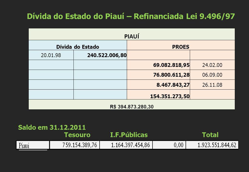 Dívida do Estado do Piauí – Refinanciada Lei 9.496/97