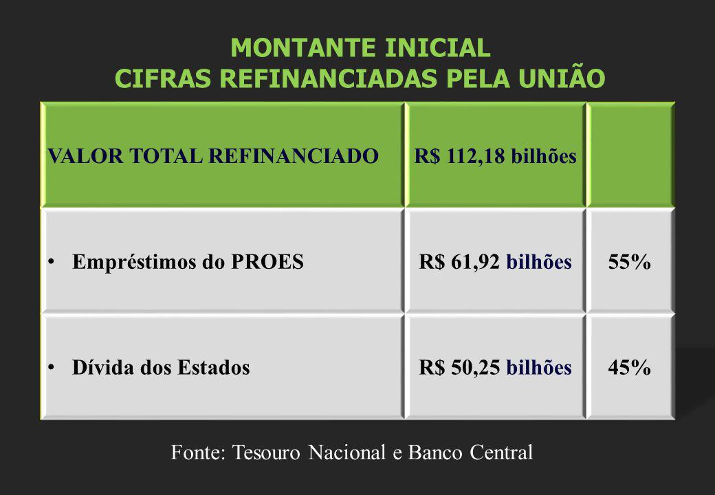 CIFRAS REFINANCIADAS PELA UNIÃO