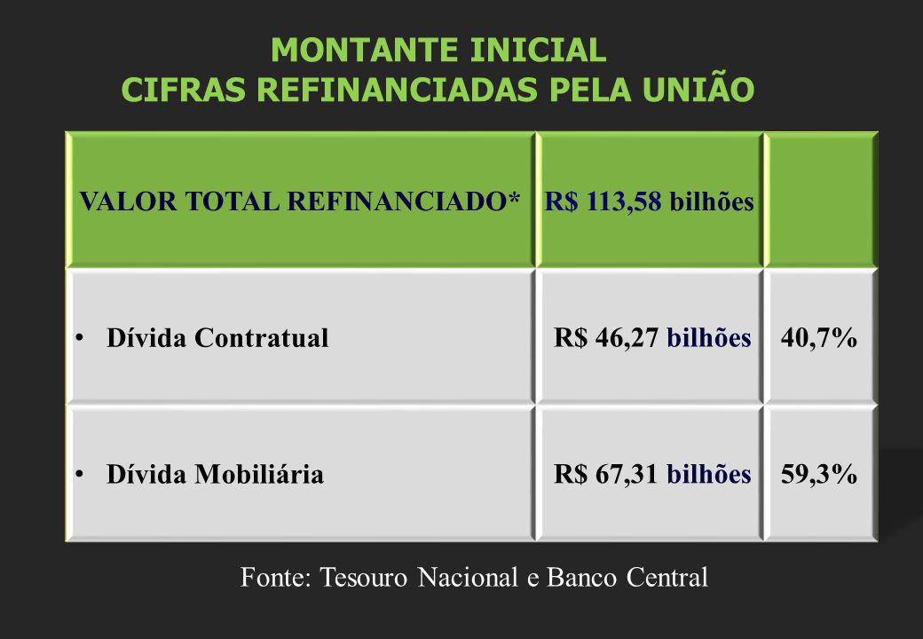 CIFRAS REFINANCIADAS PELA UNIÃO VALOR TOTAL REFINANCIADO*