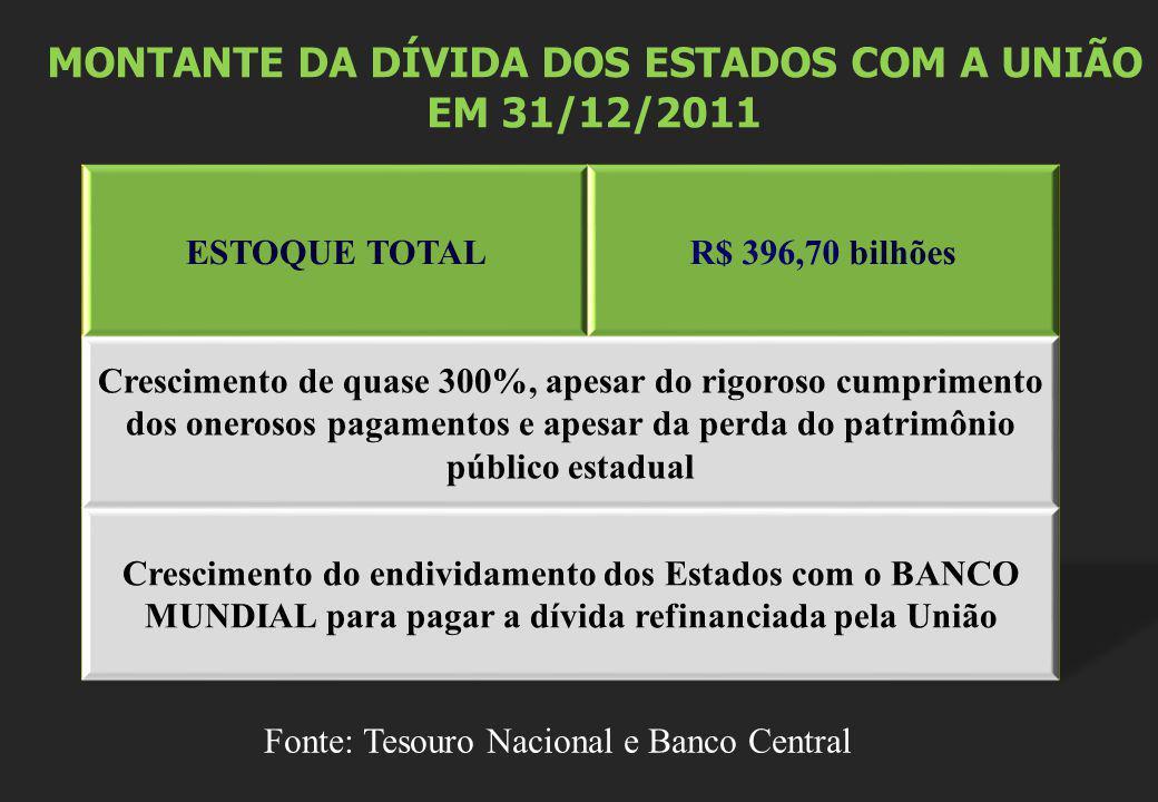 MONTANTE DA DÍVIDA DOS ESTADOS COM A UNIÃO EM 31/12/2011