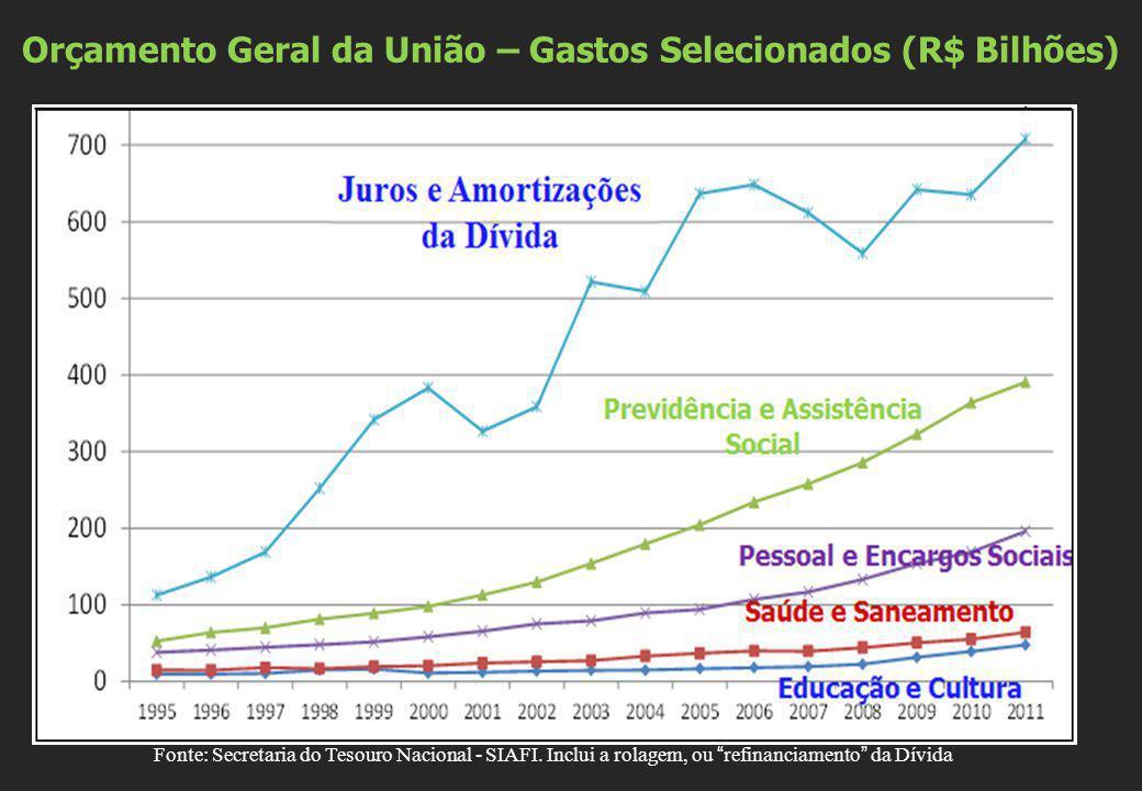 Orçamento Geral da União – Gastos Selecionados (R$ Bilhões)