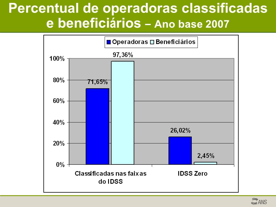 Percentual de operadoras classificadas e beneficiários – Ano base 2007