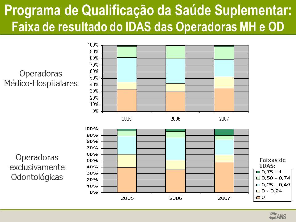 Programa de Qualificação da Saúde Suplementar: Faixa de resultado do IDAS das Operadoras MH e OD