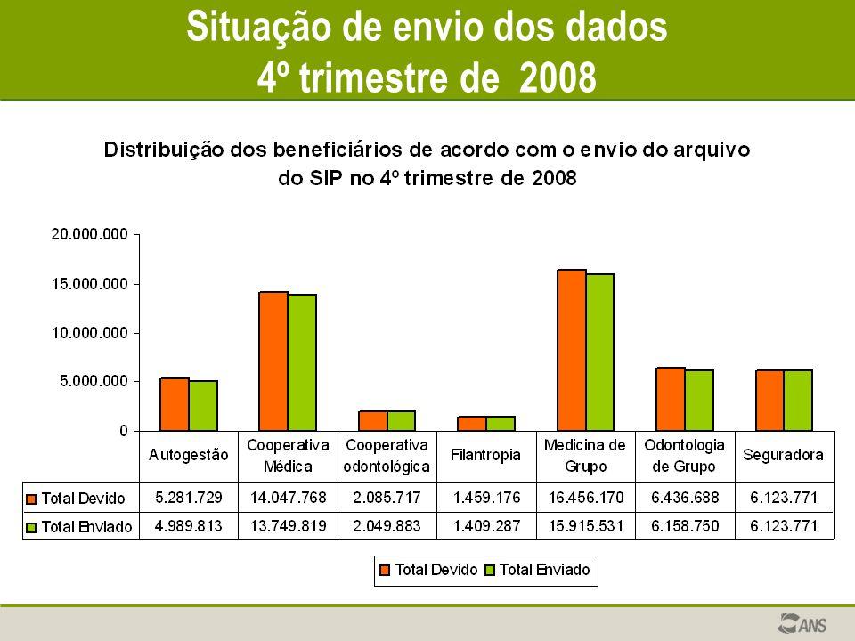 Situação de envio dos dados 4º trimestre de 2008