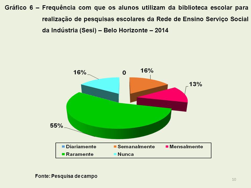 Gráfico 6 – Frequência com que os alunos utilizam da biblioteca escolar para realização de pesquisas escolares da Rede de Ensino Serviço Social da Indústria (Sesi) – Belo Horizonte – 2014