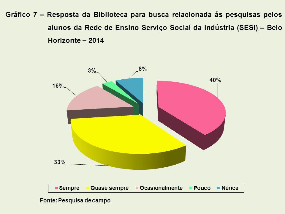 Gráfico 7 – Resposta da Biblioteca para busca relacionada ás pesquisas pelos alunos da Rede de Ensino Serviço Social da Indústria (SESI) – Belo Horizonte – 2014