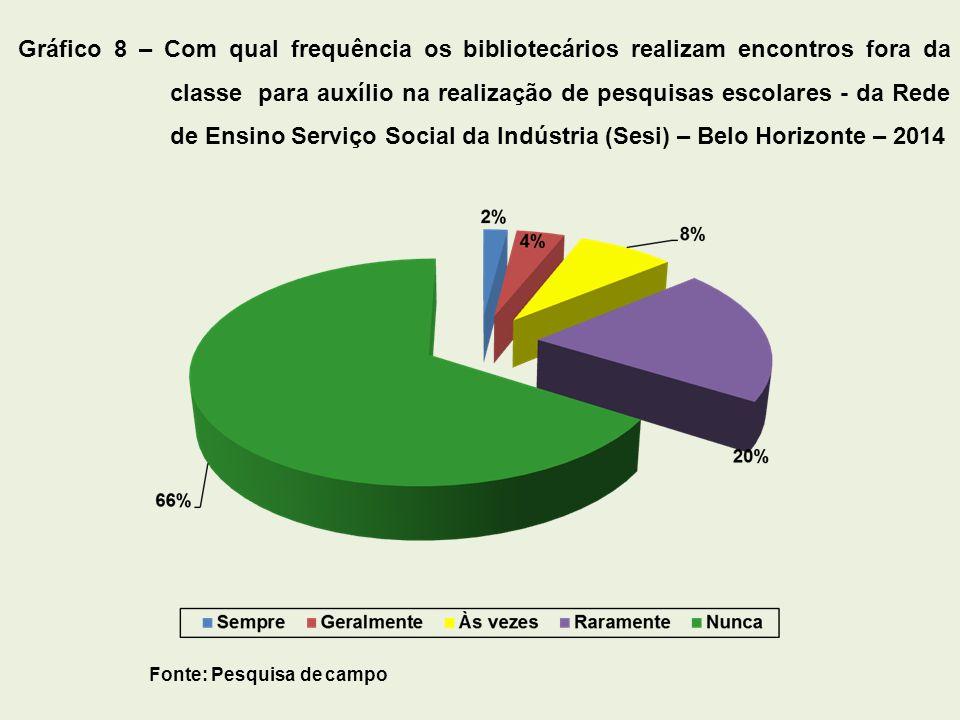 Gráfico 8 – Com qual frequência os bibliotecários realizam encontros fora da classe para auxílio na realização de pesquisas escolares - da Rede de Ensino Serviço Social da Indústria (Sesi) – Belo Horizonte – 2014