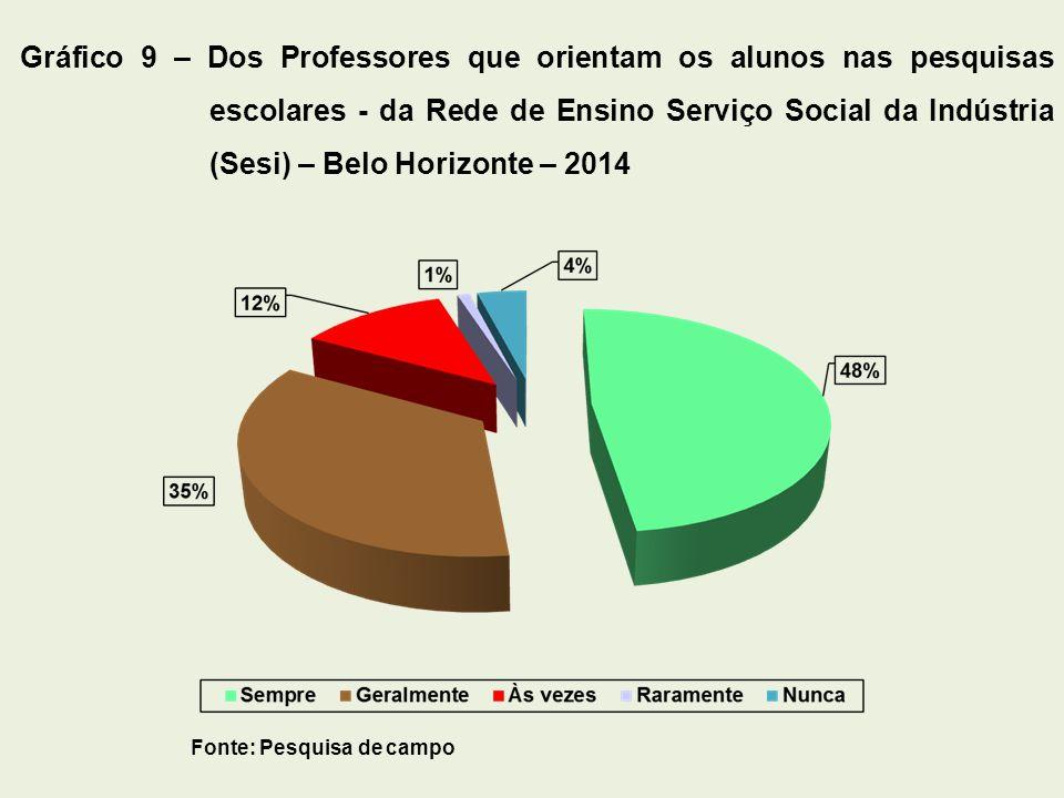 Gráfico 9 – Dos Professores que orientam os alunos nas pesquisas escolares - da Rede de Ensino Serviço Social da Indústria (Sesi) – Belo Horizonte – 2014