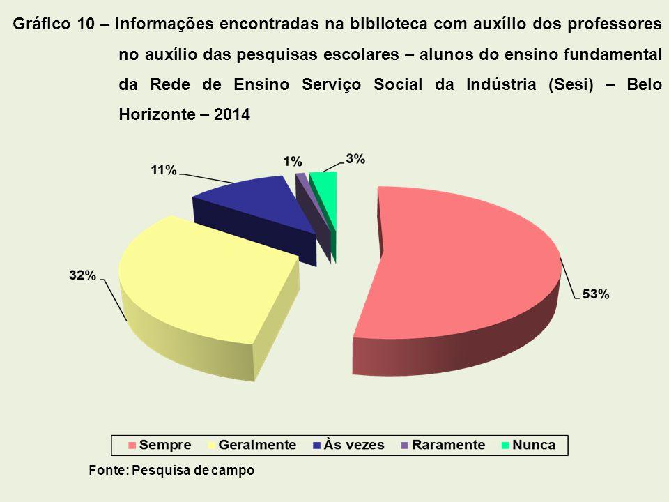 Gráfico 10 – Informações encontradas na biblioteca com auxílio dos professores no auxílio das pesquisas escolares – alunos do ensino fundamental da Rede de Ensino Serviço Social da Indústria (Sesi) – Belo Horizonte – 2014