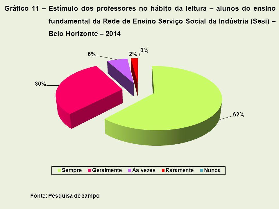 Gráfico 11 – Estímulo dos professores no hábito da leitura – alunos do ensino fundamental da Rede de Ensino Serviço Social da Indústria (Sesi) – Belo Horizonte – 2014