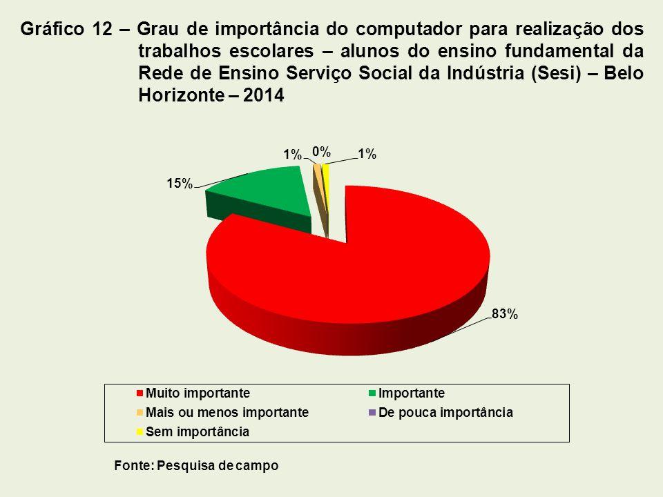 Gráfico 12 – Grau de importância do computador para realização dos trabalhos escolares – alunos do ensino fundamental da Rede de Ensino Serviço Social da Indústria (Sesi) – Belo Horizonte – 2014