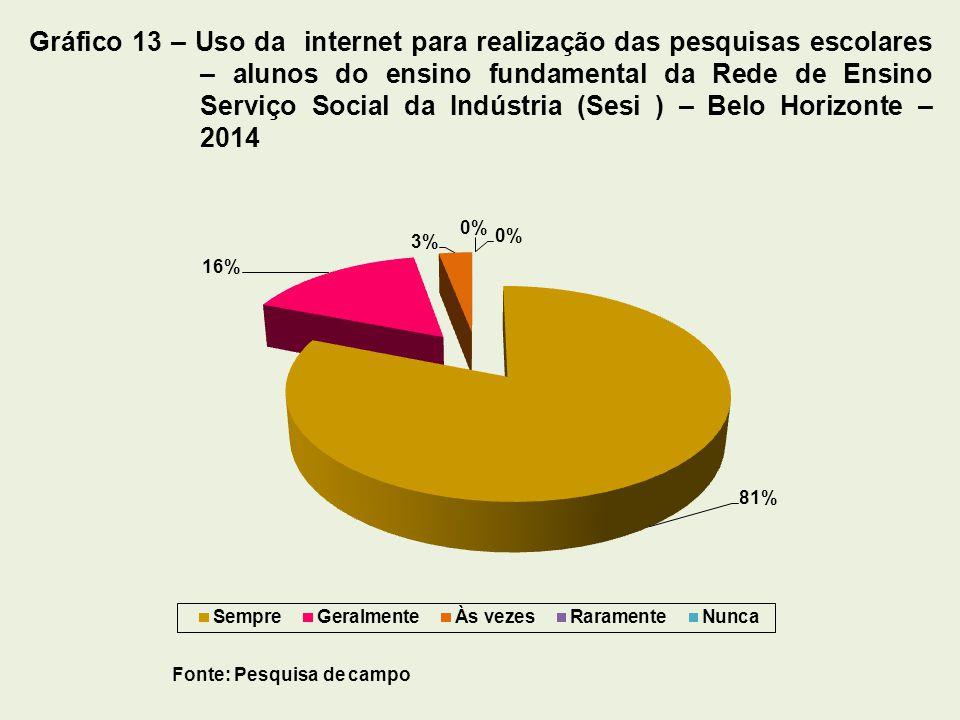 Gráfico 13 – Uso da internet para realização das pesquisas escolares – alunos do ensino fundamental da Rede de Ensino Serviço Social da Indústria (Sesi ) – Belo Horizonte – 2014