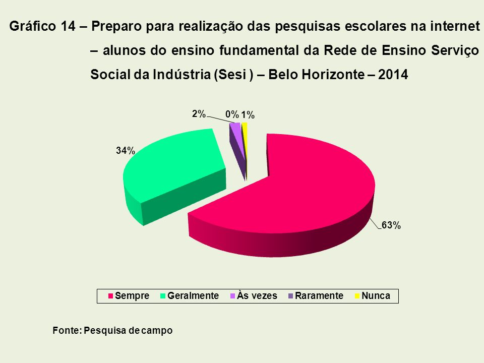 Gráfico 14 – Preparo para realização das pesquisas escolares na internet – alunos do ensino fundamental da Rede de Ensino Serviço Social da Indústria (Sesi ) – Belo Horizonte – 2014