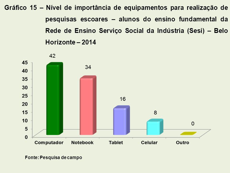 Gráfico 15 – Nível de importância de equipamentos para realização de pesquisas escoares – alunos do ensino fundamental da Rede de Ensino Serviço Social da Indústria (Sesi) – Belo Horizonte – 2014