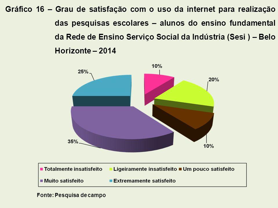 Gráfico 16 – Grau de satisfação com o uso da internet para realização das pesquisas escolares – alunos do ensino fundamental da Rede de Ensino Serviço Social da Indústria (Sesi ) – Belo Horizonte – 2014