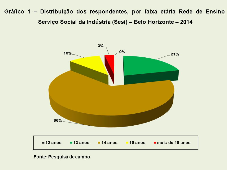 Gráfico 1 – Distribuição dos respondentes, por faixa etária Rede de Ensino Serviço Social da Indústria (Sesi) – Belo Horizonte – 2014