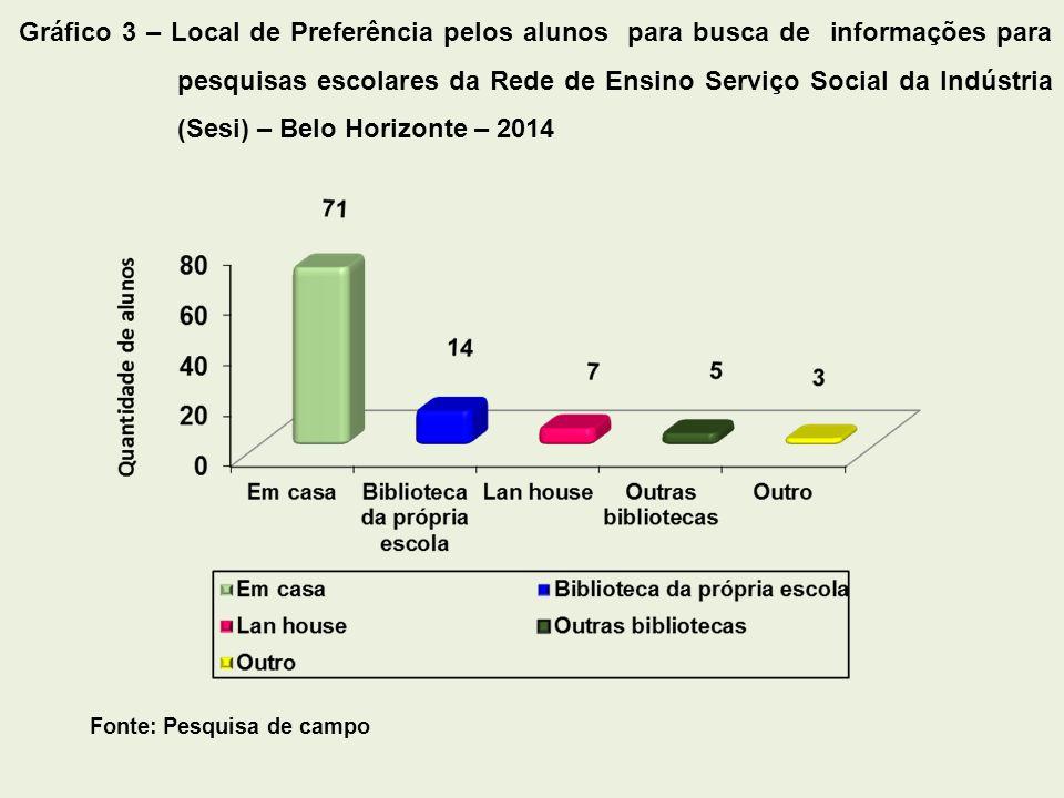 Gráfico 3 – Local de Preferência pelos alunos para busca de informações para pesquisas escolares da Rede de Ensino Serviço Social da Indústria (Sesi) – Belo Horizonte – 2014