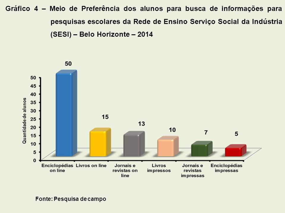 Gráfico 4 – Meio de Preferência dos alunos para busca de informações para pesquisas escolares da Rede de Ensino Serviço Social da Indústria (SESI) – Belo Horizonte – 2014