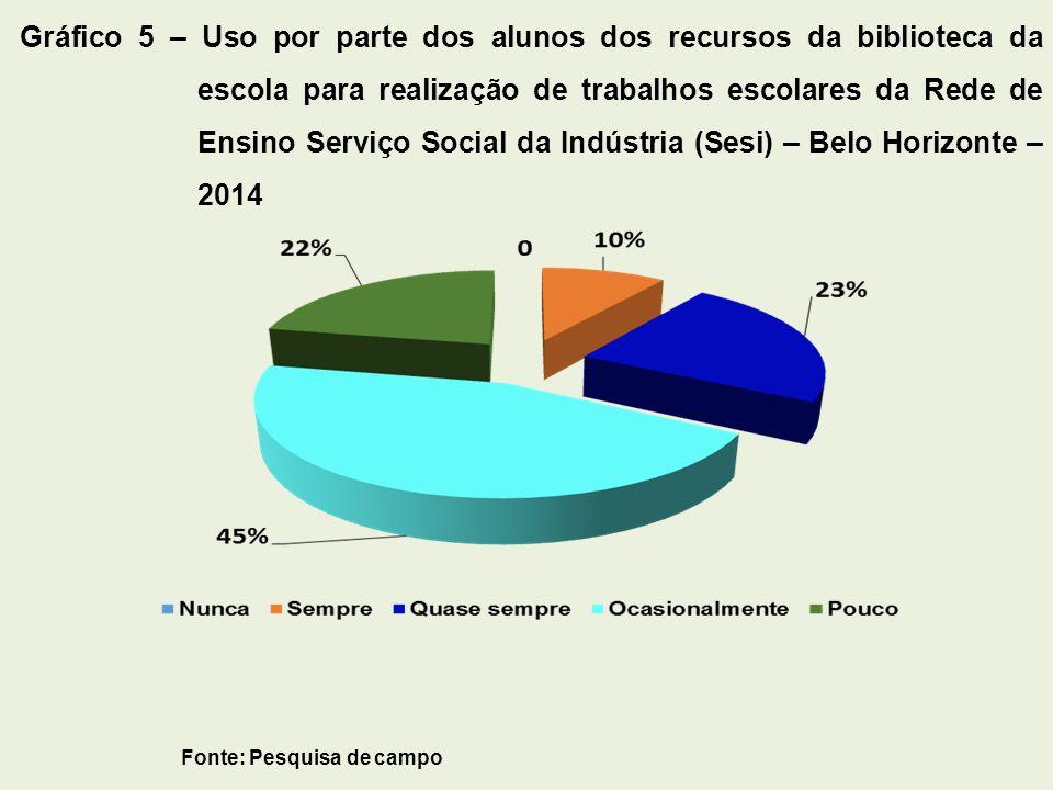 Gráfico 5 – Uso por parte dos alunos dos recursos da biblioteca da escola para realização de trabalhos escolares da Rede de Ensino Serviço Social da Indústria (Sesi) – Belo Horizonte – 2014