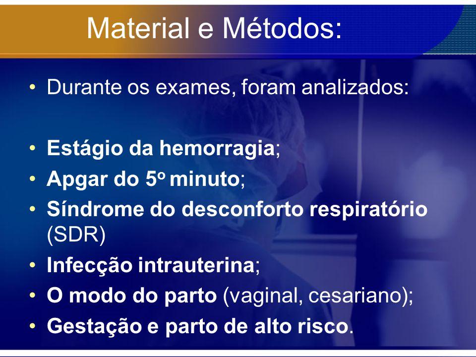 Material e Métodos: Durante os exames, foram analizados: