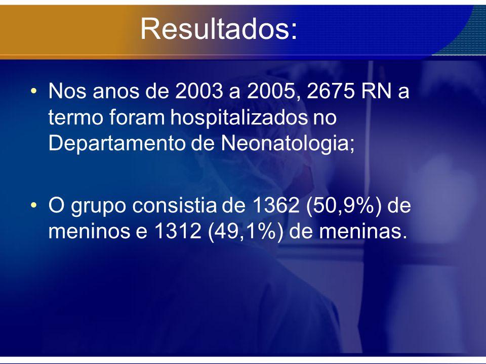 Resultados: Nos anos de 2003 a 2005, 2675 RN a termo foram hospitalizados no Departamento de Neonatologia;