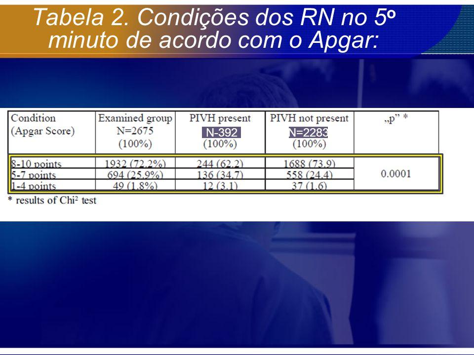Tabela 2. Condições dos RN no 5o minuto de acordo com o Apgar: