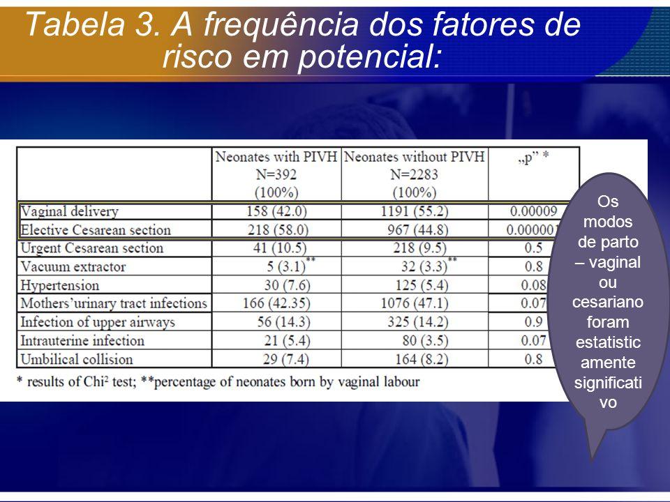 Tabela 3. A frequência dos fatores de risco em potencial: