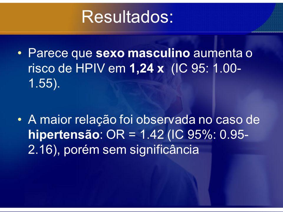 Resultados: Parece que sexo masculino aumenta o risco de HPIV em 1,24 x (IC 95: 1.00-1.55).