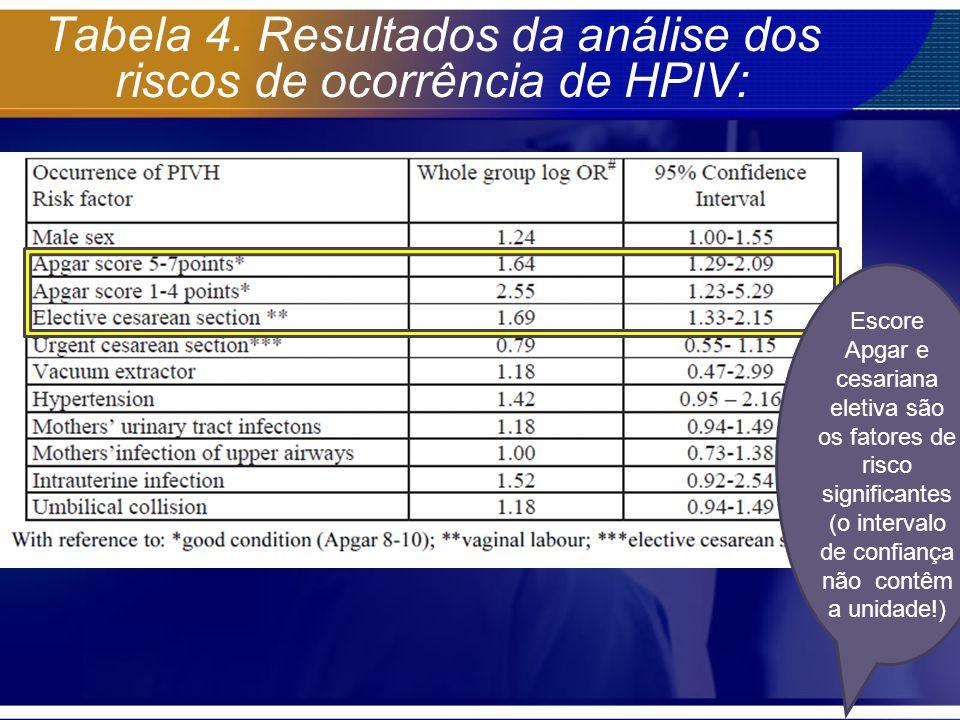 Tabela 4. Resultados da análise dos riscos de ocorrência de HPIV: