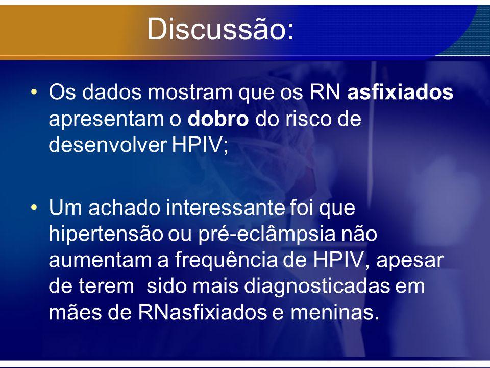 Discussão: Os dados mostram que os RN asfixiados apresentam o dobro do risco de desenvolver HPIV;