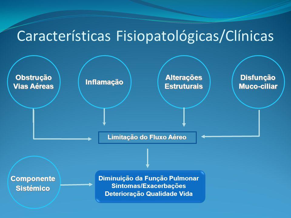 Características Fisiopatológicas/Clínicas