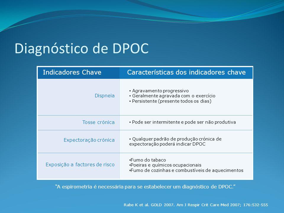 Diagnóstico de DPOC Indicadores Chave