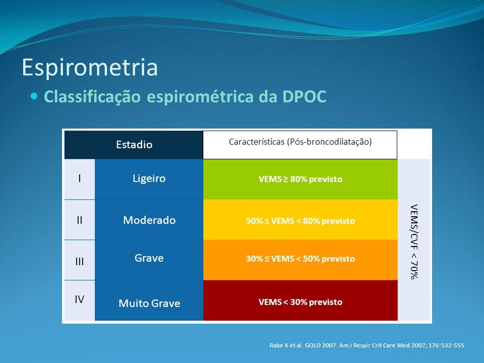 Características (Pós-broncodilatação)