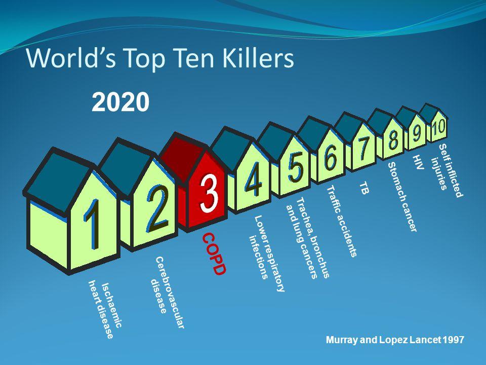 World's Top Ten Killers