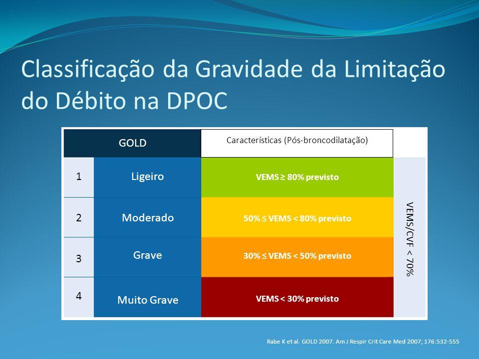 Classificação da Gravidade da Limitação do Débito na DPOC