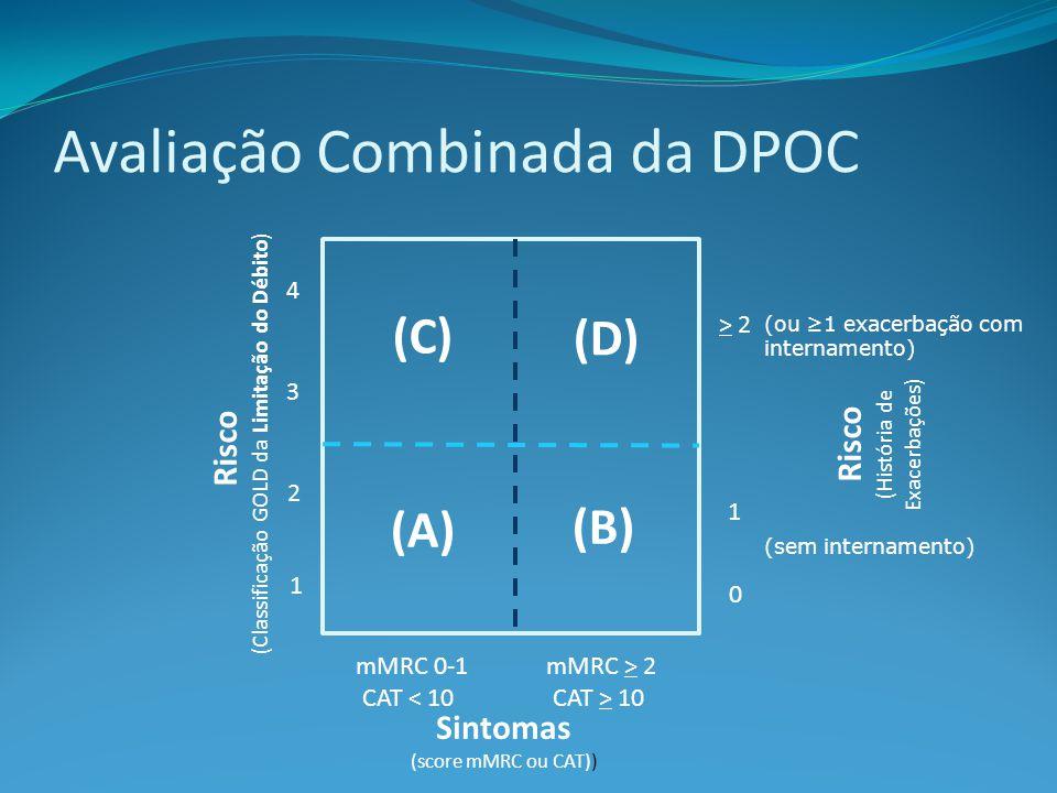 Avaliação Combinada da DPOC