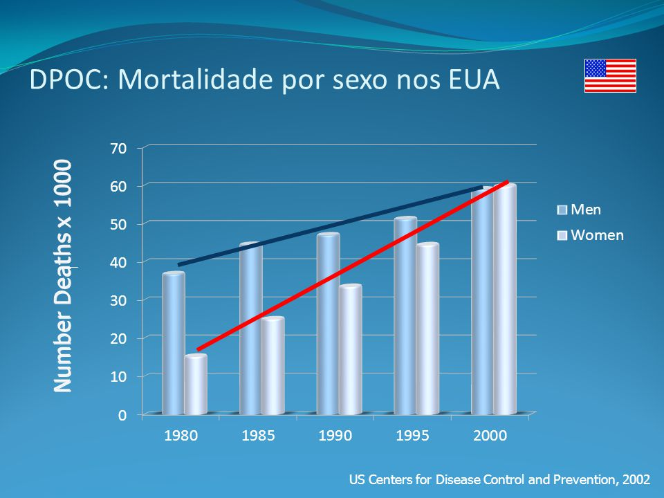 DPOC: Mortalidade por sexo nos EUA