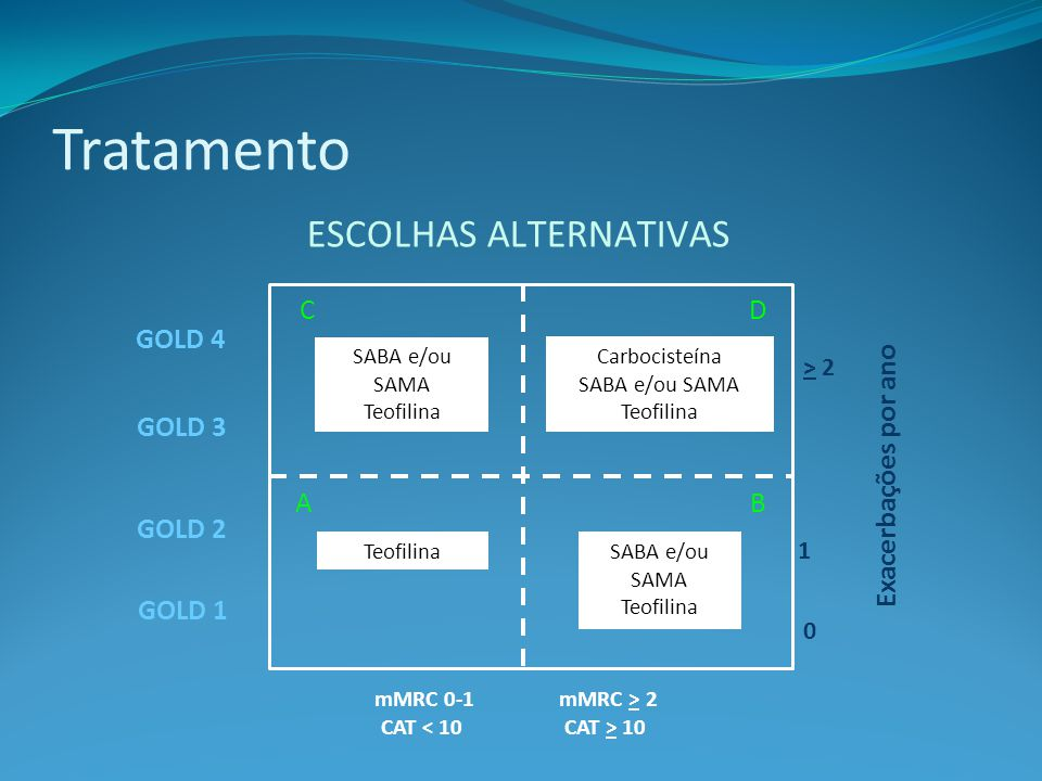 Tratamento Escolhas ALTERNATIVAS C D GOLD 4 GOLD 3