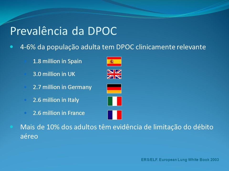 Prevalência da DPOC 4-6% da população adulta tem DPOC clinicamente relevante. 1.8 million in Spain.