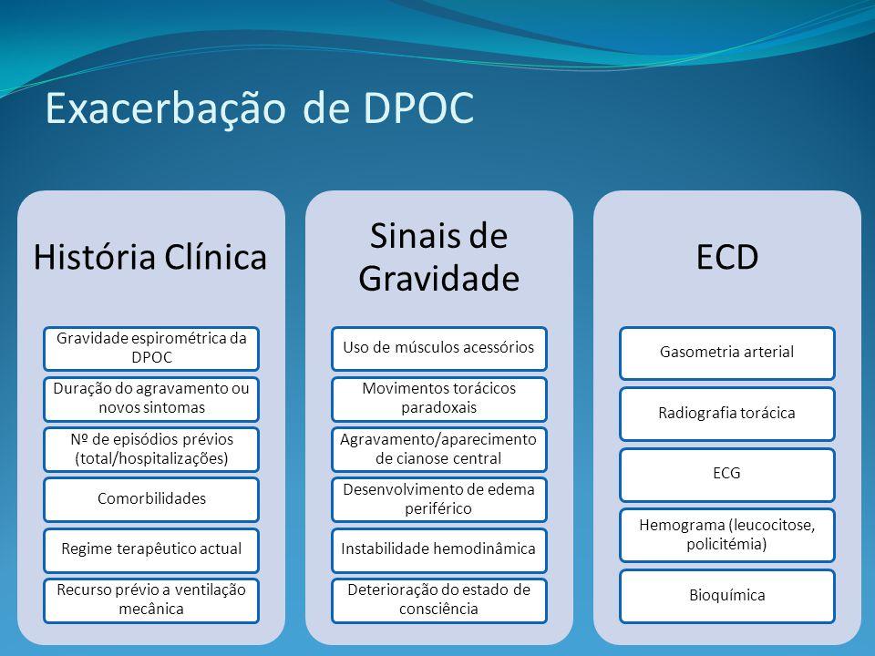 Exacerbação de DPOC História Clínica Sinais de Gravidade ECD