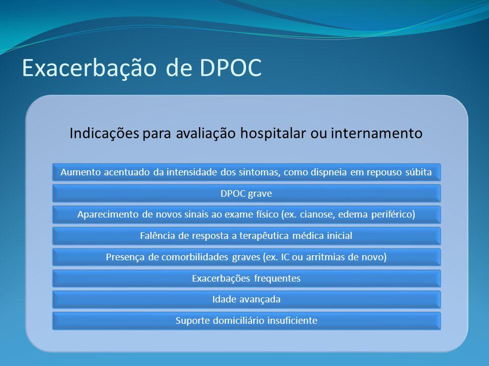 Exacerbação de DPOC Indicações para avaliação hospitalar ou internamento.