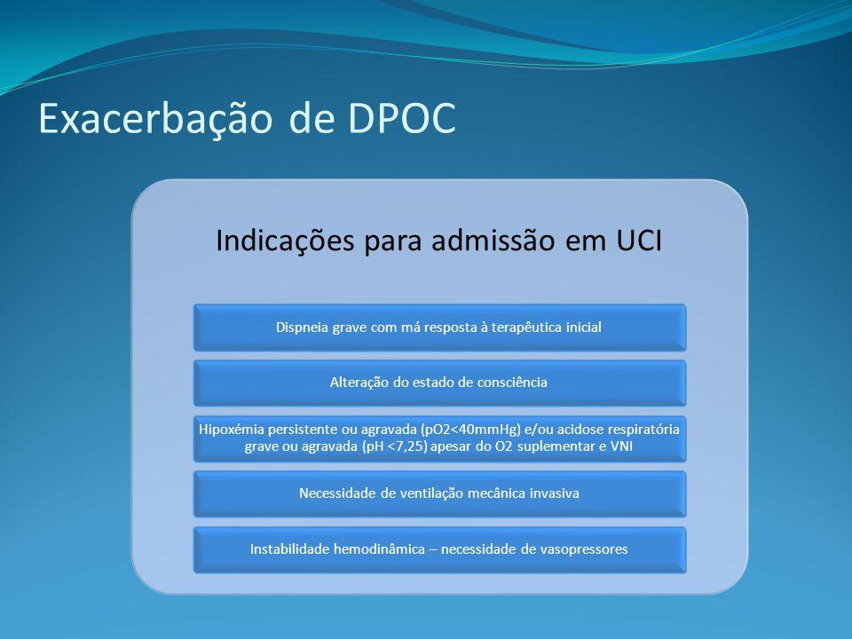 Exacerbação de DPOC Indicações para admissão em UCI