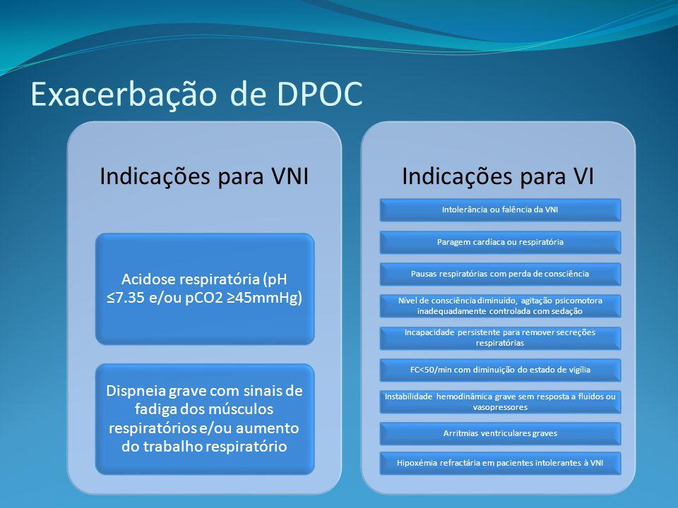 Exacerbação de DPOC Indicações para VNI Indicações para VI